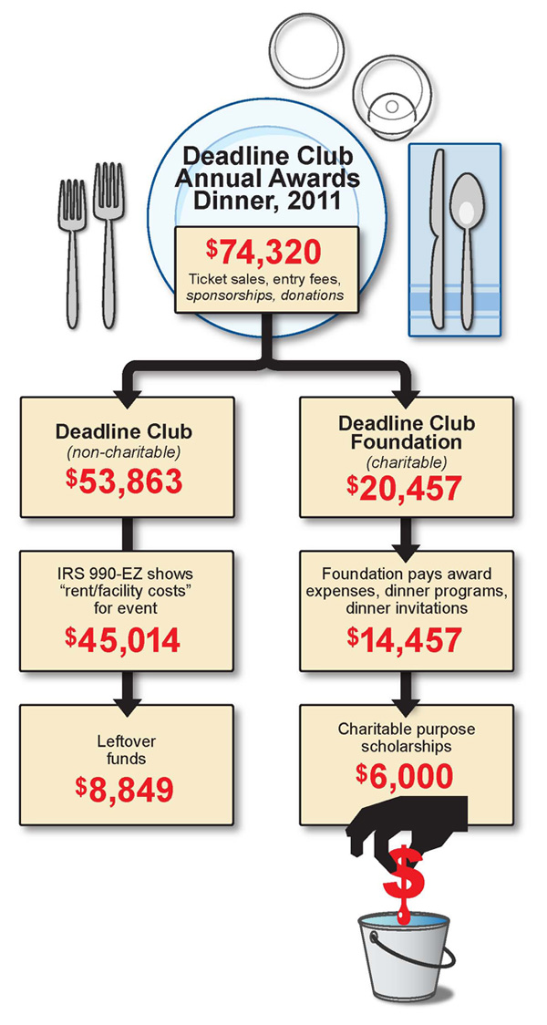 Deadline Club diagram