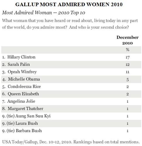gallup most admired women 2010