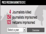 NYT Criticizes Reporters without Borders Annual Press Freedom Ranking of US below Hungary for Occupy Wall Street Arrests