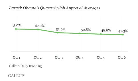 Gallup has most recently reported that Obama's approval rating is at its lowest yet.  (Credit: Gallup)