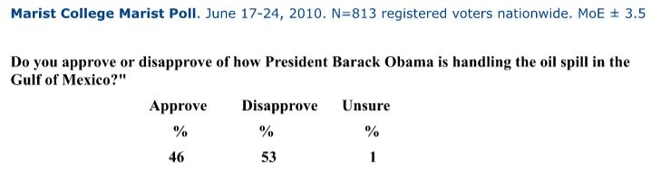This Marist poll taken from June 17-24 found 46% of its poll takers approving of Obama's handling of the oil spill.