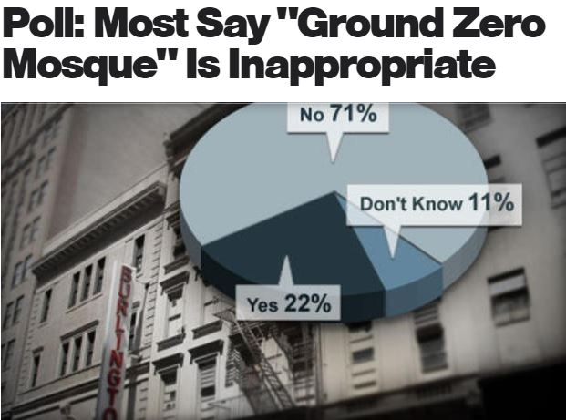 See above a detail of a screenshot from CBS News' polls on the planned structure near Ground Zero.  (Source: CBS News)