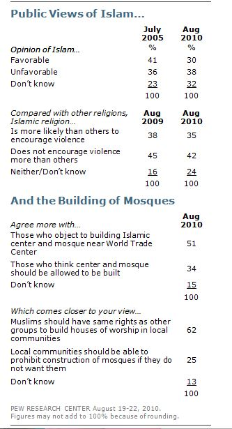 In contrast to the previous CBS News poll, see above Pew's poll on the development near Ground Zero.  (Source: Pew Research Center)