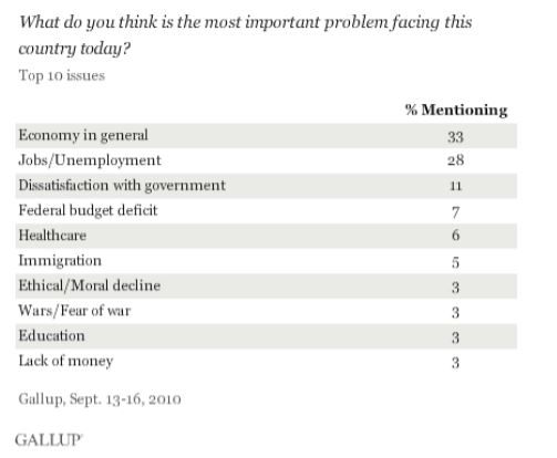 "The responses above are from USA Today/Gallup poll asking ""What do you think is the most important problem facing this country today?"" (Source: PollingReport)"