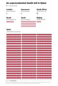 World Cup, 2022 World Cup, Qatar, Qatar migrant deaths, washington post