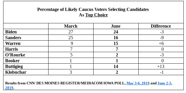 Major changes in poll standings among Democrats: Six points