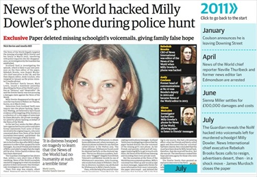 the world phone hacking scandal media essay Neville thurlbeck, the former news of the world reporter who is at the center of the phone hacking crisis, wrote a candid essay on wednesday, claiming th.